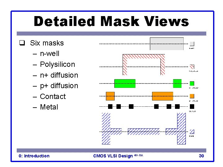 Detailed Mask Views q Six masks – n-well – Polysilicon – n+ diffusion –