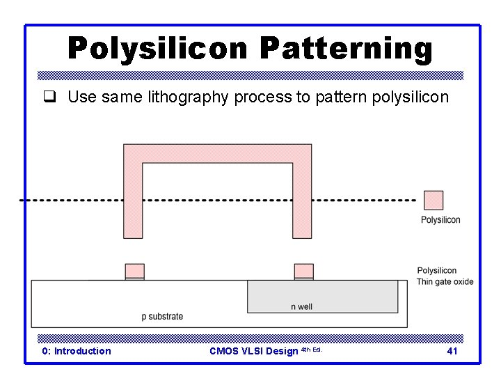 Polysilicon Patterning q Use same lithography process to pattern polysilicon 0: Introduction CMOS VLSI