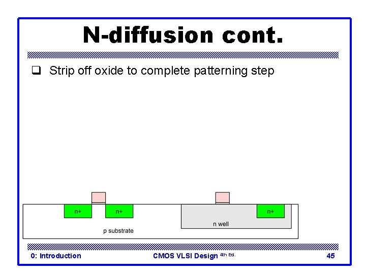 N-diffusion cont. q Strip off oxide to complete patterning step 0: Introduction CMOS VLSI