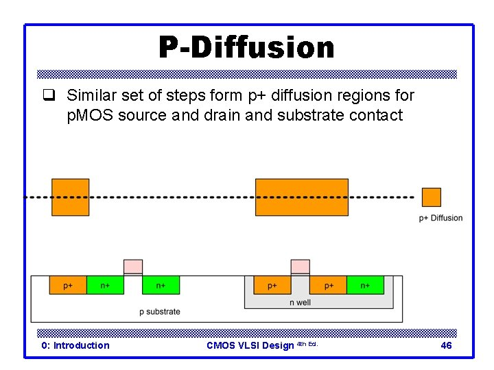 P-Diffusion q Similar set of steps form p+ diffusion regions for p. MOS source