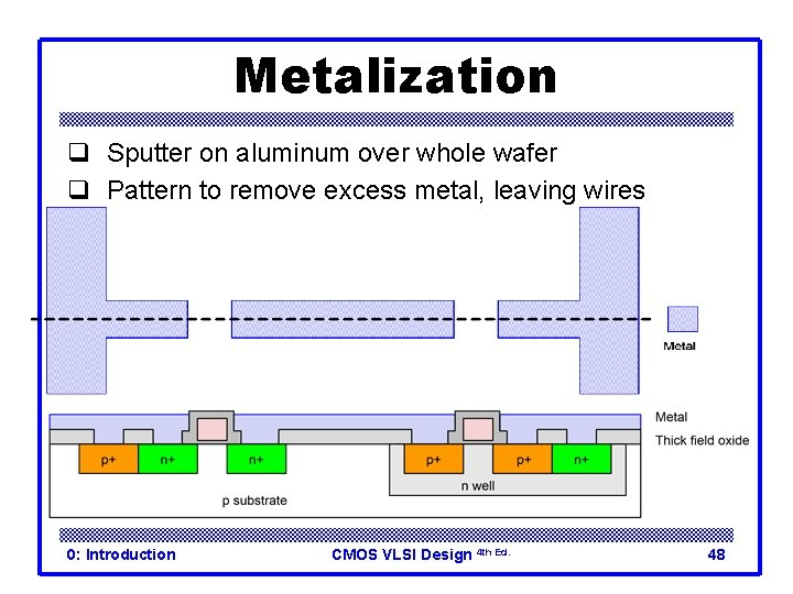 Metalization q Sputter on aluminum over whole wafer q Pattern to remove excess metal,