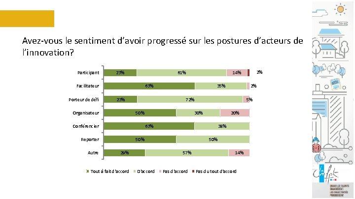 Avez-vous le sentiment d'avoir progressé sur les postures d'acteurs de l'innovation? Participant 23% 61%