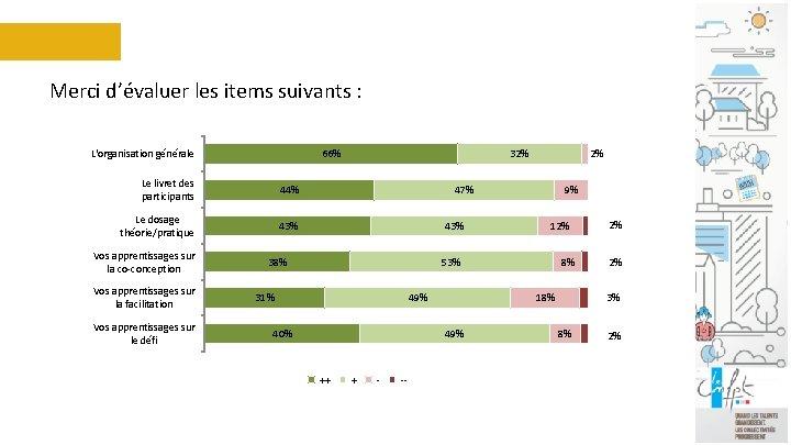 Merci d'évaluer les items suivants : L'organisation générale 66% Le livret des participants 44%