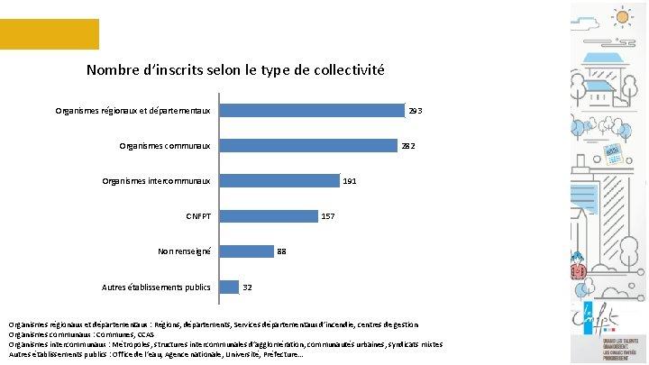 Nombre d'inscrits selon le type de collectivité Organismes régionaux et départementaux 293 Organismes communaux