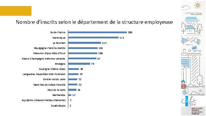 Nombre d'inscrits selon le département de la structure employeuse Ile-de-France 200 Martinique 172 La