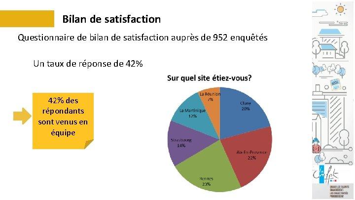 Bilan de satisfaction Questionnaire de bilan de satisfaction auprès de 952 enquêtés Un taux