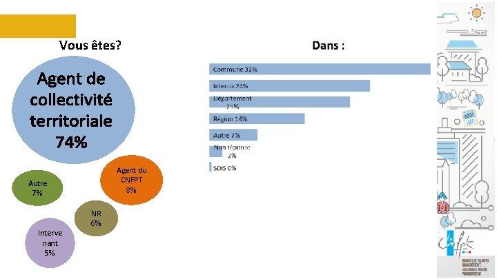 Vous êtes? Agent du CNFPT 8% Autre 7% Interve nant 5% NR 6%
