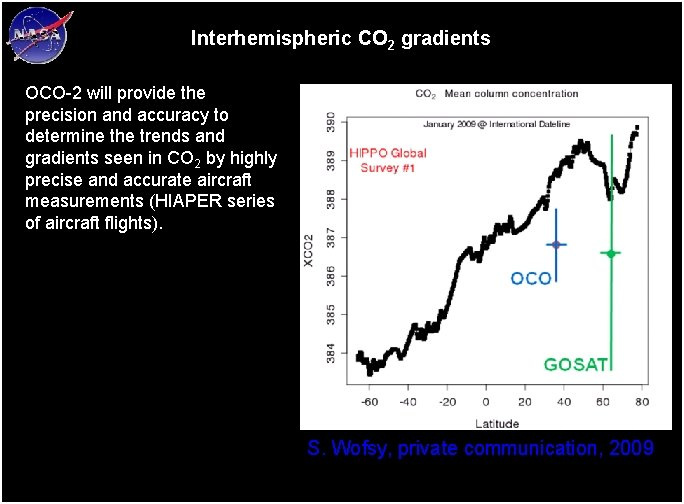 Interhemispheric CO 2 gradients OCO-2 will provide the precision and accuracy to determine the