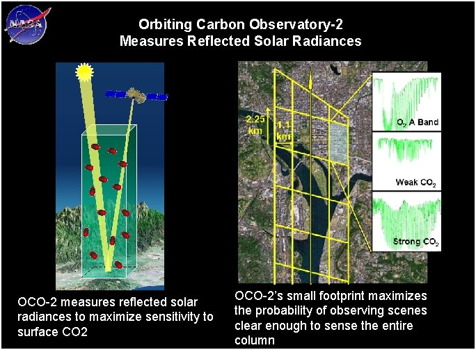 Orbiting Carbon Observatory-2 Measures Reflected Solar Radiances OCO-2 measures reflected solar radiances to maximize
