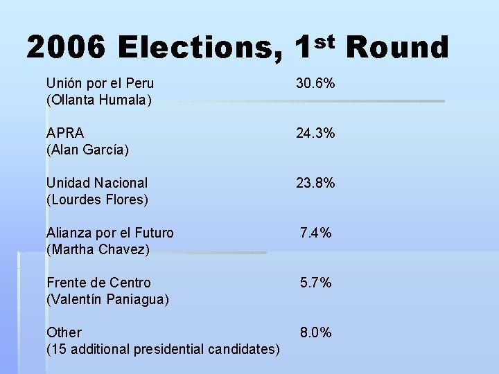 2006 Elections, 1 st Round Unión por el Peru (Ollanta Humala) 30. 6% APRA