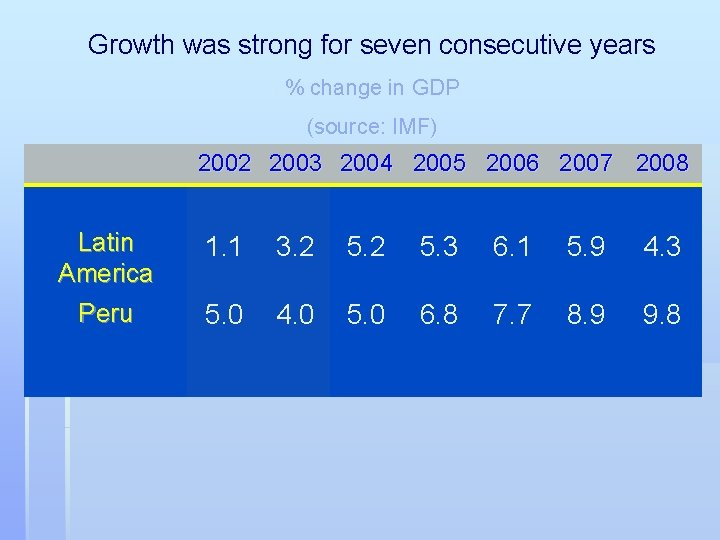 Growth was strong for seven consecutive years % change in GDP (source: IMF) 2002