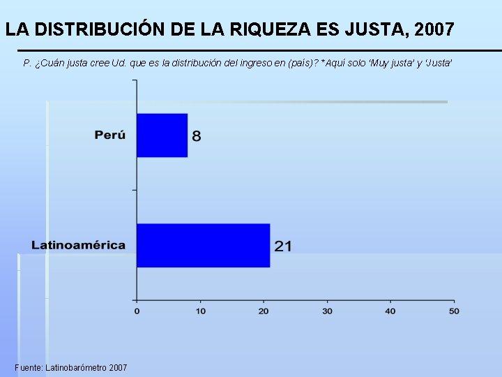 LA DISTRIBUCIÓN DE LA RIQUEZA ES JUSTA, 2007 P. ¿Cuán justa cree Ud. que