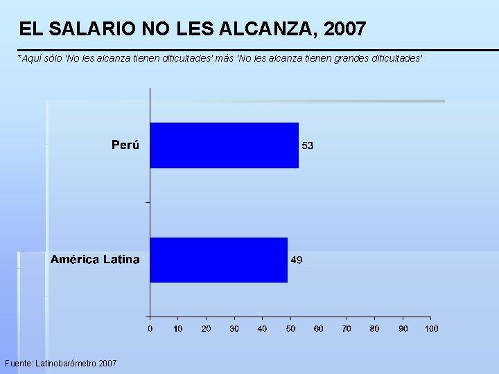 EL SALARIO NO LES ALCANZA, 2007 *Aquí sólo 'No les alcanza tienen dificultades' más