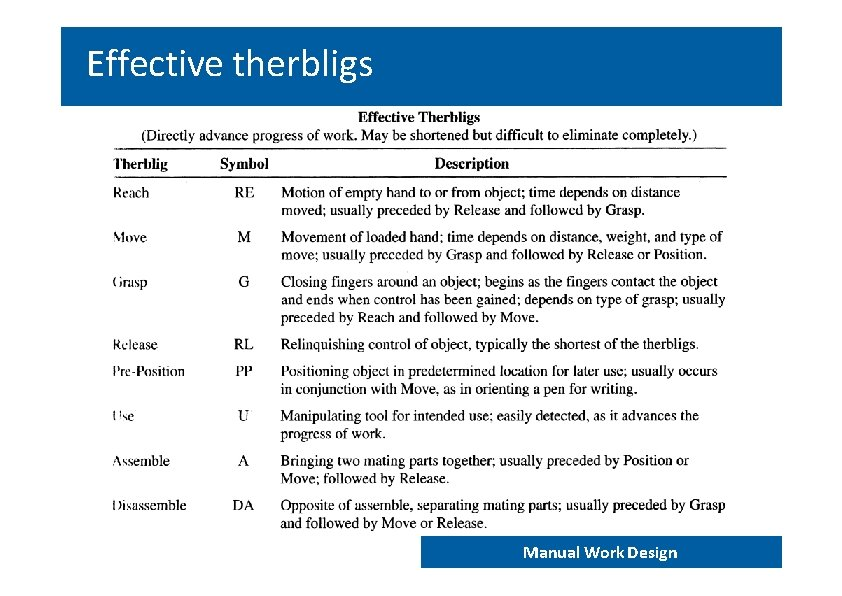 Effective therbligs END 202 – Work analysis and design Manual Work Design