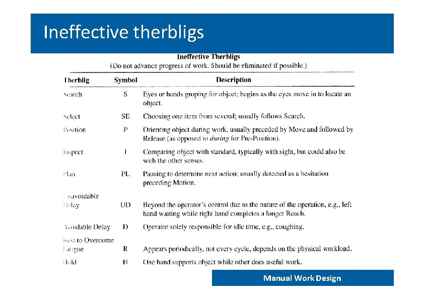 Ineffective therbligs END 202 – Work analysis and design Manual Work Design