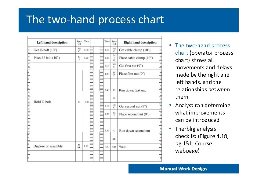 The two‐hand process chart • The two‐hand process chart (operator process chart) shows all
