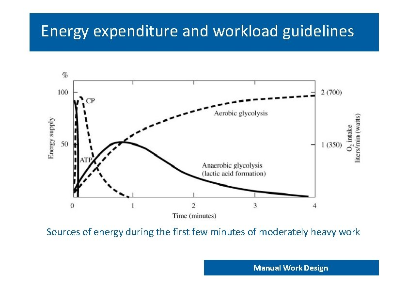 Energy expenditure and workload guidelines Sources of energy during the first few minutes of