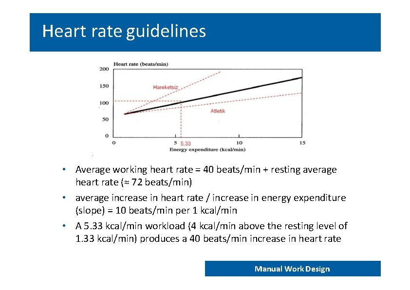 Heart rate guidelines • Average working heart rate = 40 beats/min + resting average