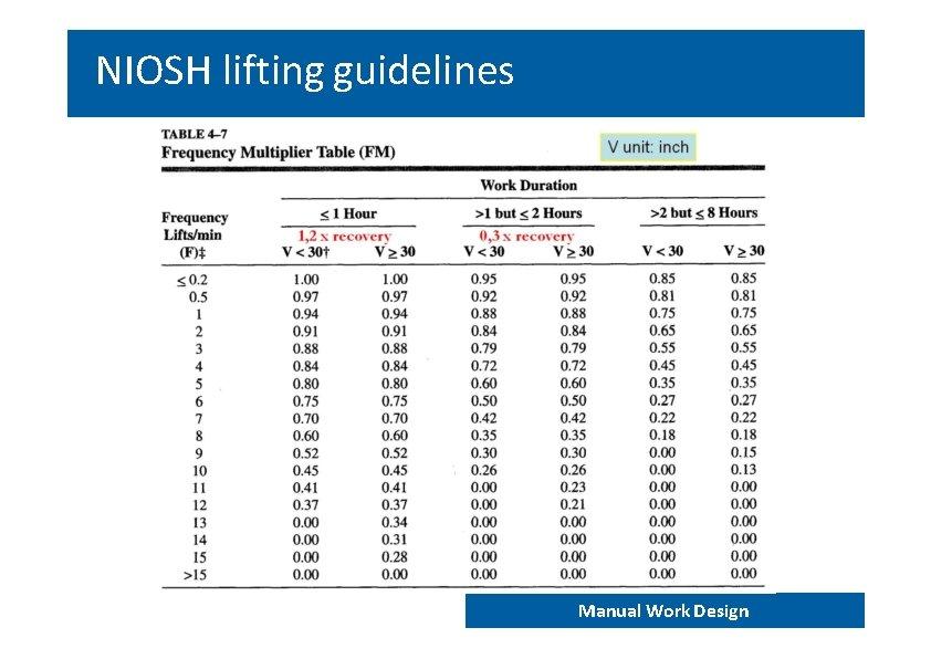 NIOSH lifting guidelines END 202 – Work analysis and design Manual Work Design