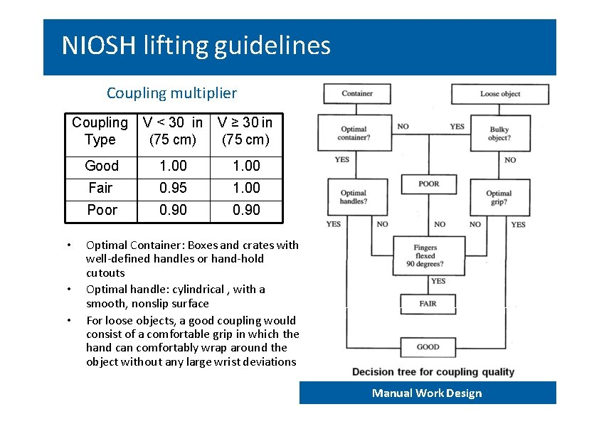NIOSH lifting guidelines Coupling multiplier • • • Coupling Type V < 30 in