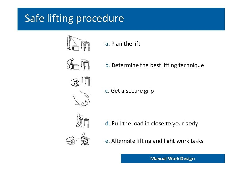 Safe lifting procedure a. Plan the lift b. Determine the best lifting technique c.