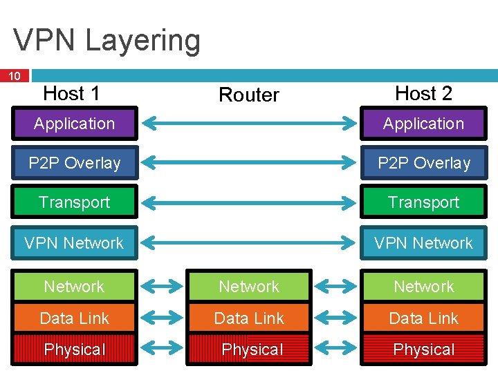 VPN Layering 10 Host 1 Router Host 2 Application P 2 P Overlay Transport