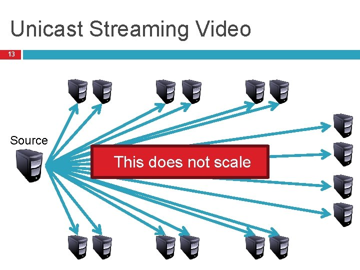 Unicast Streaming Video 13 Source This does not scale