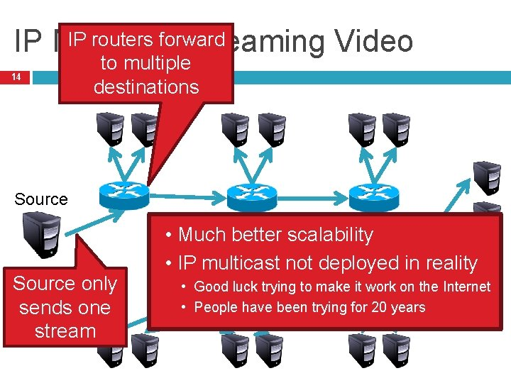 IP routers forward IP Multicast Streaming Video 14 to multiple destinations Source only sends