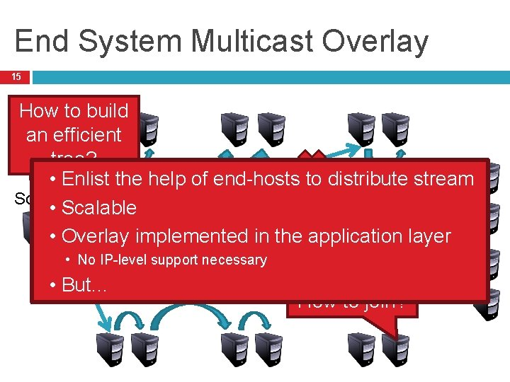 This does not sca End System Multicast Overlay 15 How to build an efficient