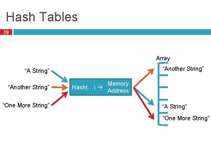 """Hash Tables 19 Array """"Another String"""" """"One More String"""" Hash(…) Memory Address """"A String"""""""