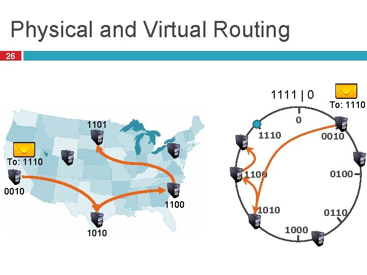 Physical and Virtual Routing 26 1111 | 0 To: 1110 0 1101 1110 0010