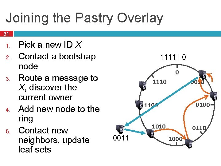Joining the Pastry Overlay 31 1. 2. 3. 4. 5. Pick a new ID