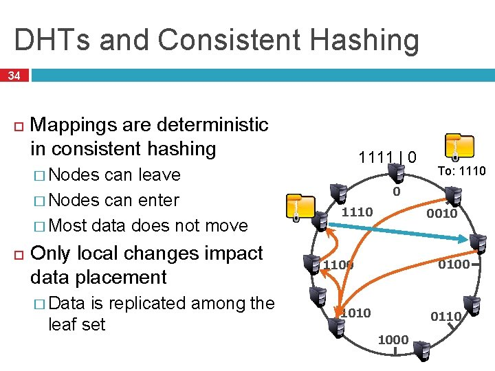 DHTs and Consistent Hashing 34 Mappings are deterministic in consistent hashing can leave �