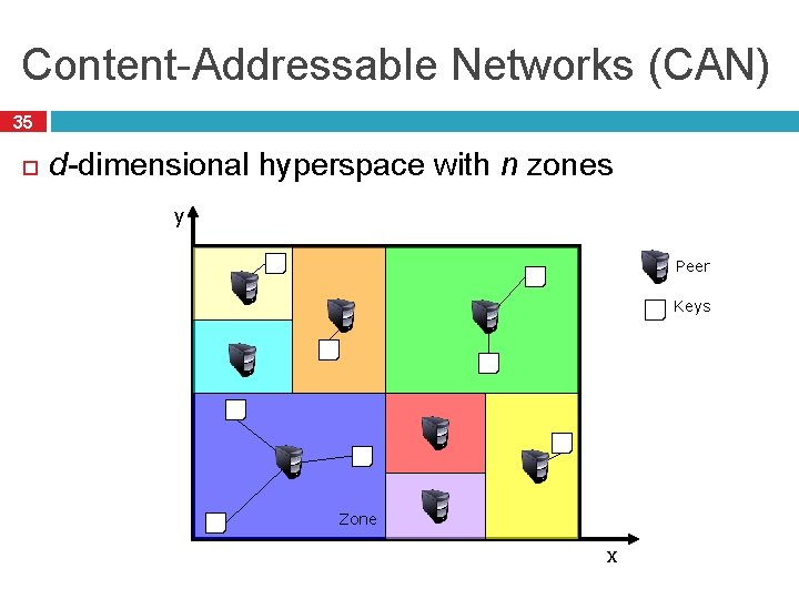Content-Addressable Networks (CAN) 35 d-dimensional hyperspace with n zones y Peer Keys Zone x