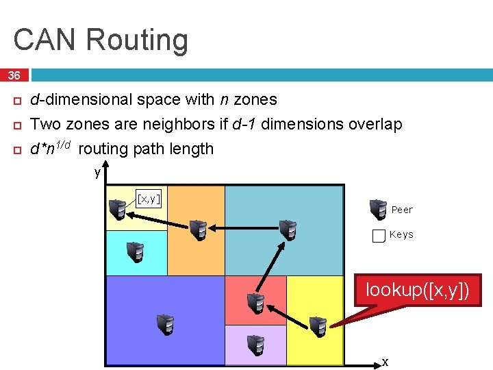 CAN Routing 36 d-dimensional space with n zones Two zones are neighbors if d-1