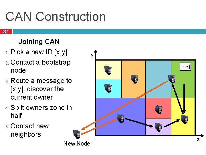 CAN Construction 37 Joining CAN 1. Pick a new ID [x, y] 2. Contact