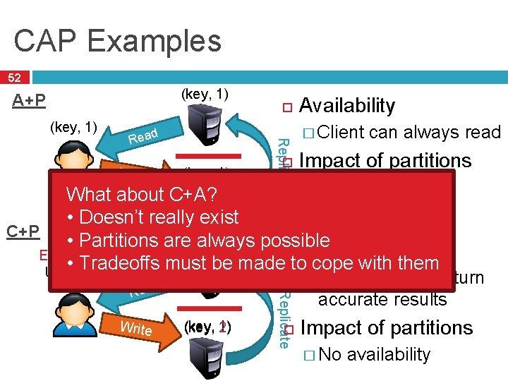 CAP Examples 52 (key, 1) A+P (key, 1) Write (key, 1) 2) Replicate Read