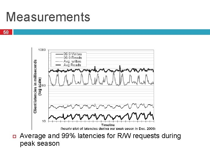 Measurements 58 Average and 99% latencies for R/W requests during peak season