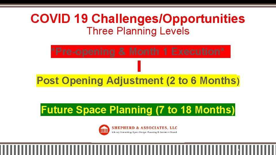 COVID 19 Challenges/Opportunities Three Planning Levels *Pre-opening & Month 1 Execution* Post Opening Adjustment