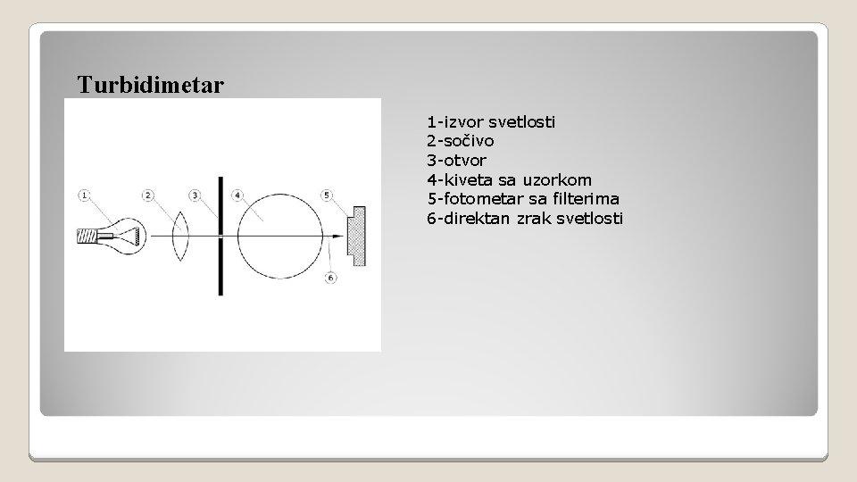 Turbidimetar 1 -izvor svetlosti 2 -sočivo 3 -otvor 4 -kiveta sa uzorkom 5 -fotometar