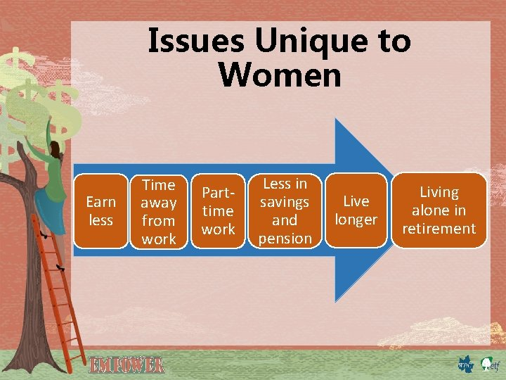 Issues Unique to Women Earn less Time away from work Parttime work Less in