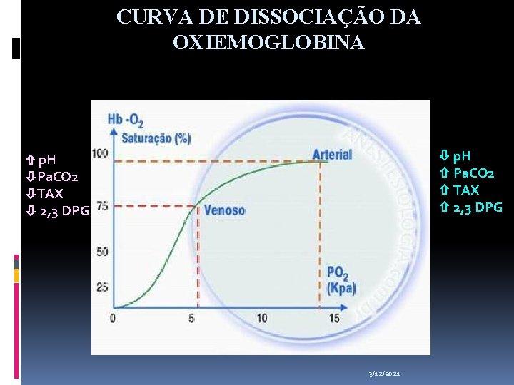 CURVA DE DISSOCIAÇÃO DA OXIEMOGLOBINA p. H Pa. CO 2 TAX 2, 3 DPG
