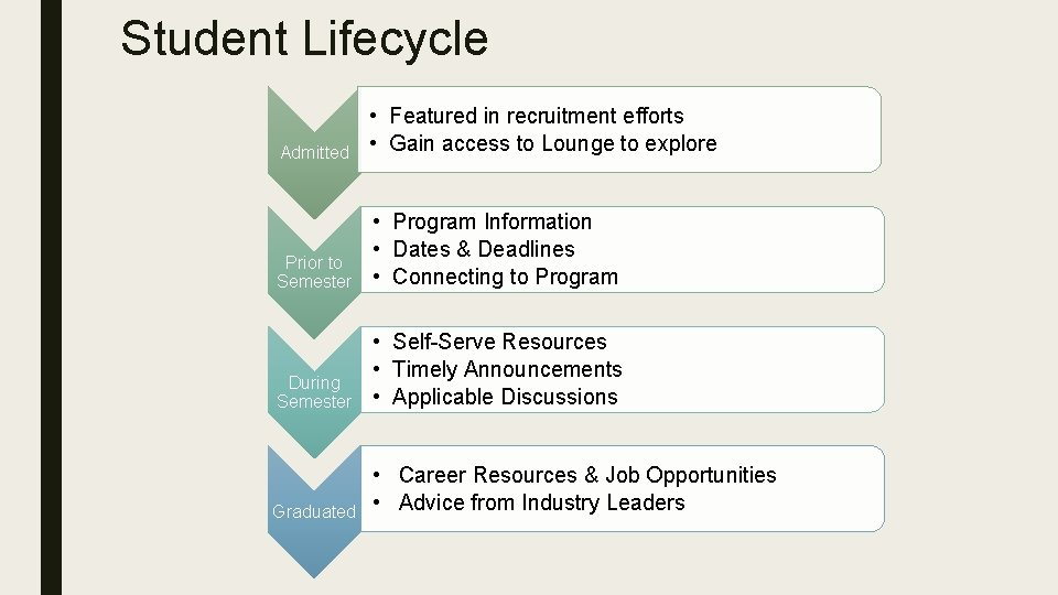 Student Lifecycle Admitted • Featured in recruitment efforts • Gain access to Lounge to