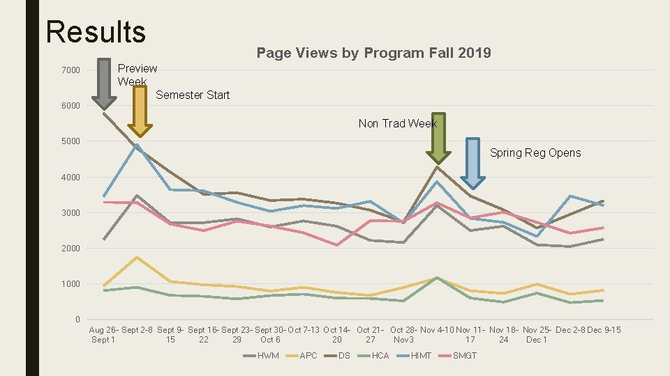 Results 7000 Page Views by Program Fall 2019 Preview Week Semester Start 6000 Non