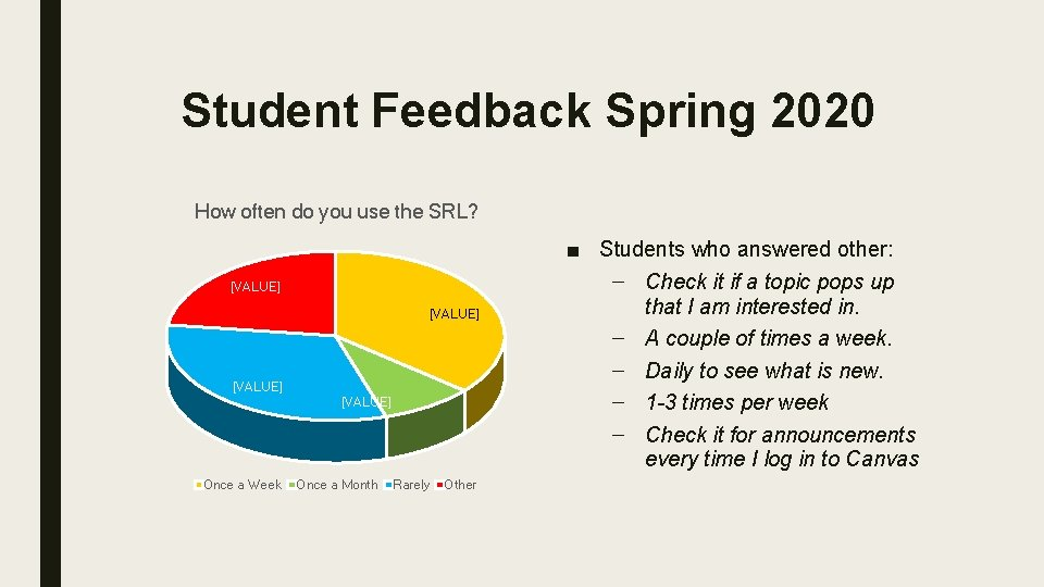 Student Feedback Spring 2020 How often do you use the SRL? [VALUE] Once a