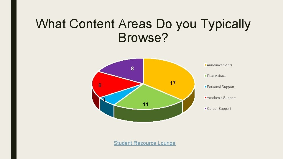 What Content Areas Do you Typically Browse? Announcements 8 Discussions 17 8 3 Personal