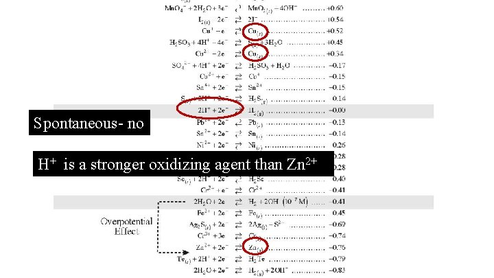 Spontaneous- no H+ is a stronger oxidizing agent than Zn 2+