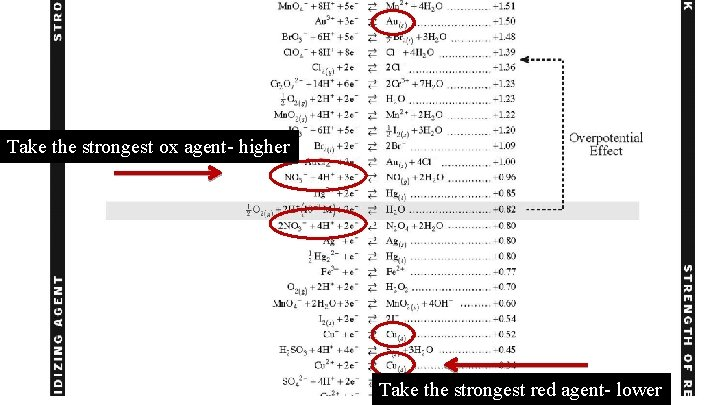 Take the strongest ox agent- higher Take the strongest red agent- lower