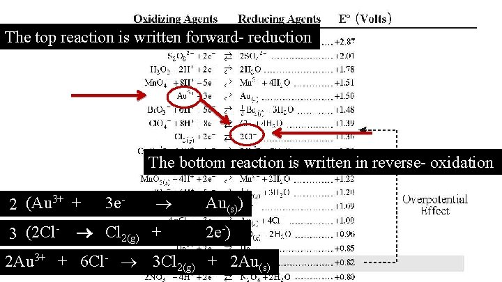 The top reaction is written forward- reduction The bottom reaction is written in reverse-