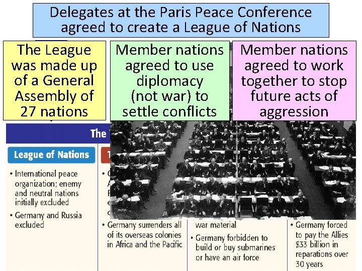 Delegates at the Paris Peace Conference agreed to create a League of Nations The
